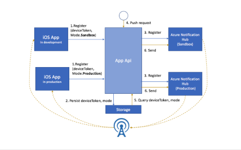 azure-notification-hub-for-ios